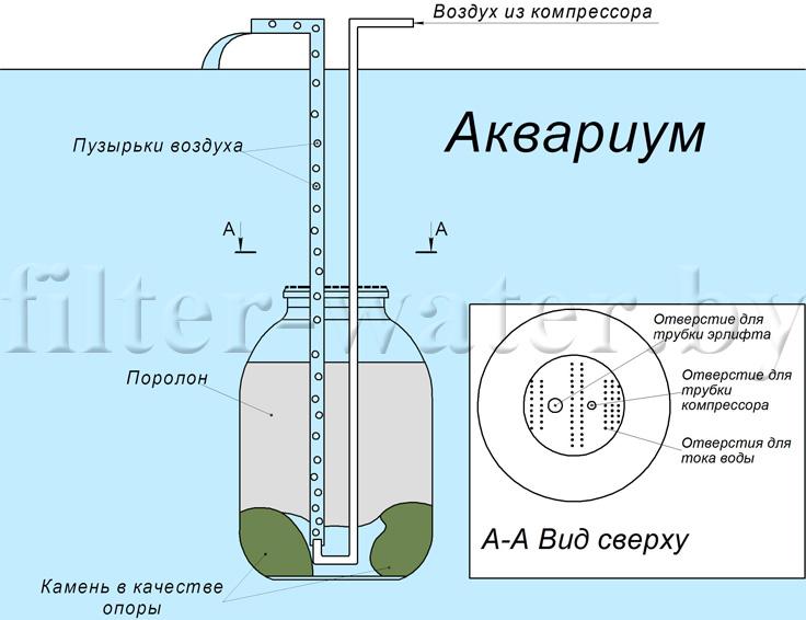 фильтр для воды своими руками Filter Waterby